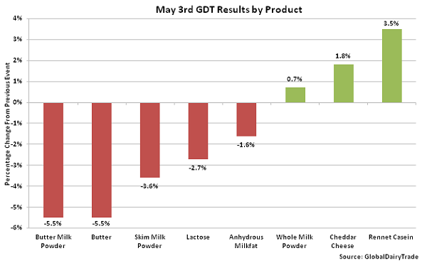May 3rd GDT Results by Product - 5-3-16