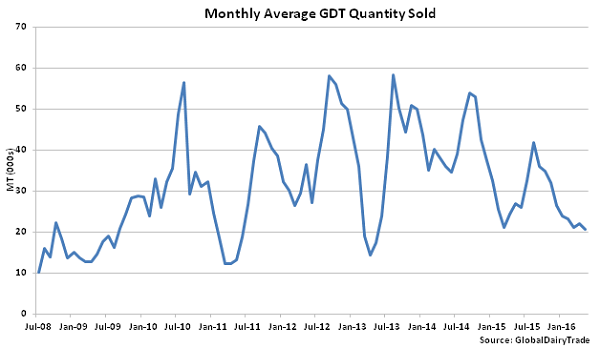 Monthly Average GDT Quantity Sold - 5-3-16