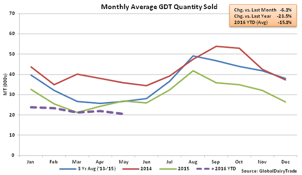 Monthly Average GDT Quantity Sold2 - 5-3-16