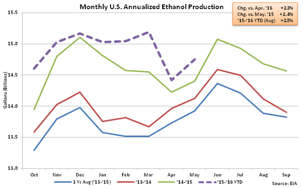 Monthly US Annualized Ethanol Production 5-13-16