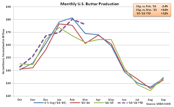 Monthly US Butter Production - May 16