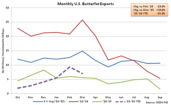 Monthly US Butterfat Exports - May 16