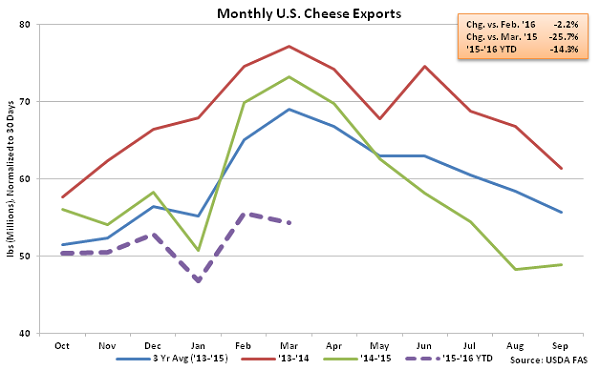 Monthly US Cheese Exports - May 16