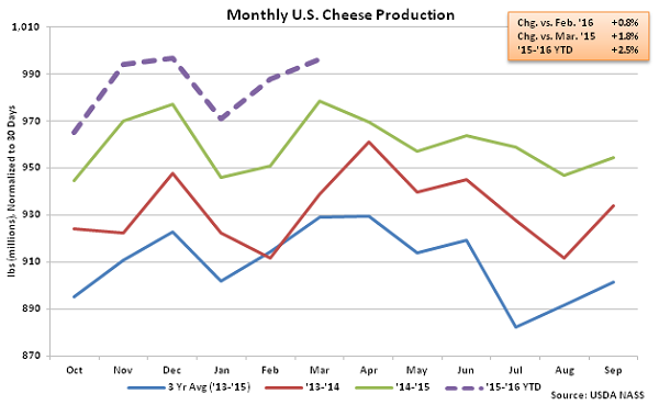 Monthly US Cheese Production - May 16