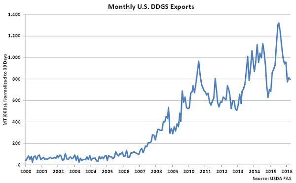 Monthly US DDGS Exports - May 16