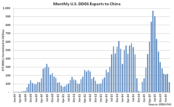 Monthly US DDGS Exports to China - May 16