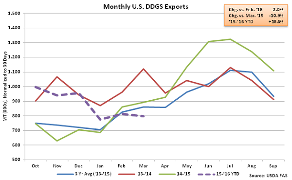 Monthly US DDGS Exports2 - May 16
