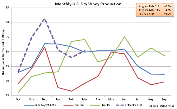 Monthly US Dry Whey Production - May 16