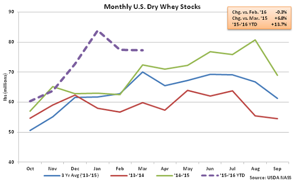 Monthly US Dry Whey Stocks - May 16