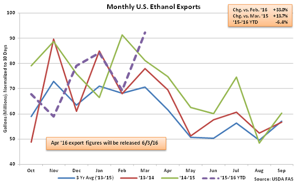 Monthly US Ethanol Exports 5-13-16