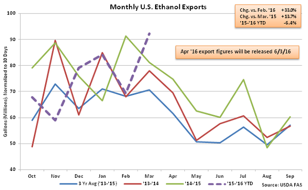 Monthly US Ethanol Exports2 - May 16