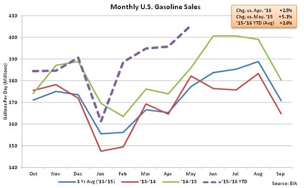 Monthly US Gasoline Sales 5-13-16