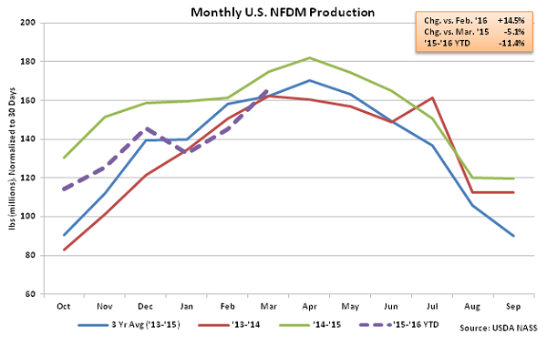 Monthly US NFDM Production - May 16