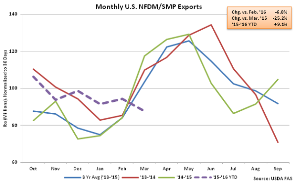 Monthly US NFDM-SMP Exports - May 16