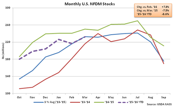 Monthly US NFDM Stocks - May 16