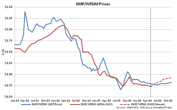 SMP-NFDM Prices - 5-3-16