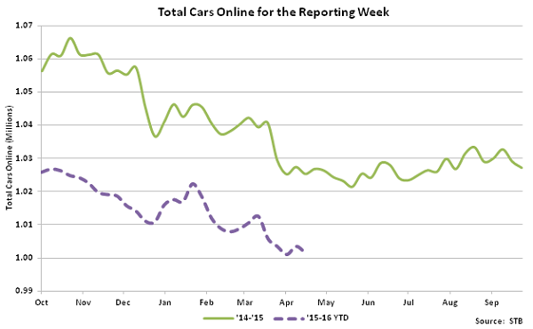 Total Cars Online for the Reporting Week - May 16