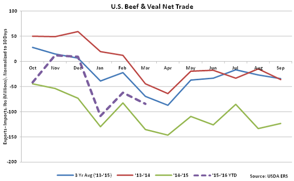 US Beef and Veal Net Trade - May 16