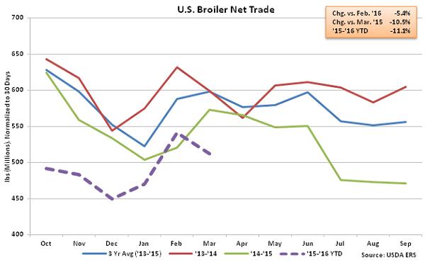US Broiler Net Trade - May 16