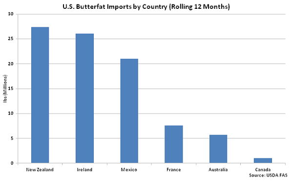 US Butterfat Imports by Country - May 16