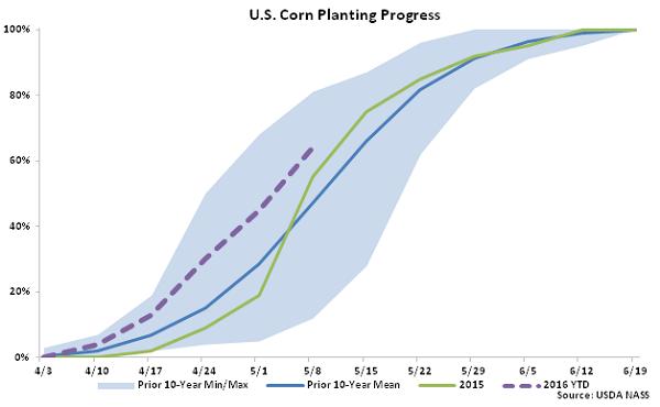 US Corn Planting Progress 5-9-16