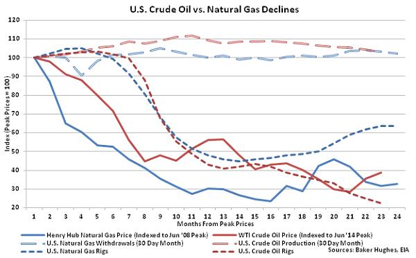 US Crude Oil vs Natural Gas Declines - 5-4-16
