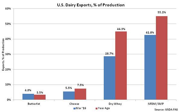 US Dairy Exports percentage of Production - May 16