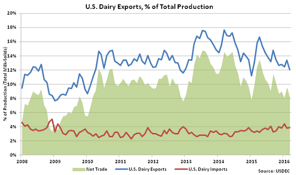 US Dairy Exports percentage of Total Production - May 16