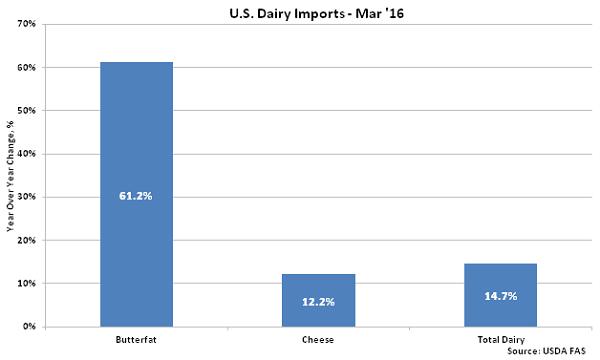 US Dairy Imports Mar - May 16