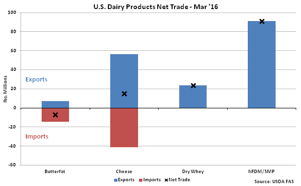 US Dairy Products Net Trade Mar - May 16