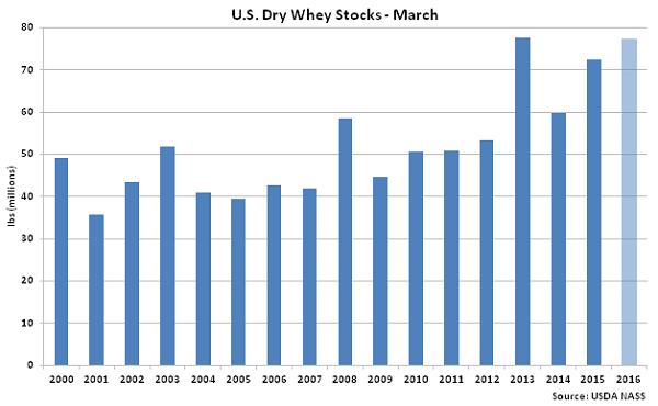 US Dry Whey Stocks Mar - May 16