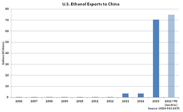 US Ethanol Exports to China - May 16
