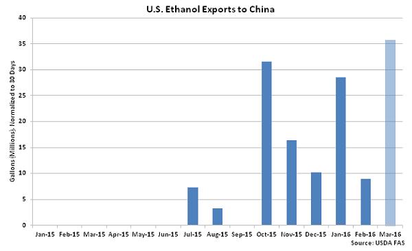US Ethanol Exports to China2 - May 16