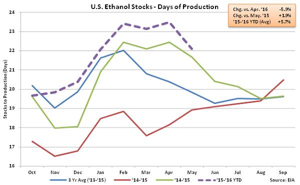 US Ethanol Stocks - Days of Production 5-13-16