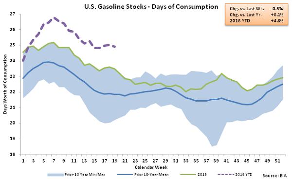 US Gasoline Stocks - Days of Consumption 5-13-16
