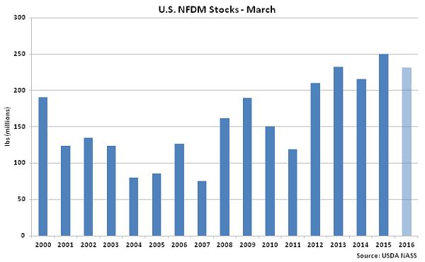 US NFDM Stocks Mar - May 16