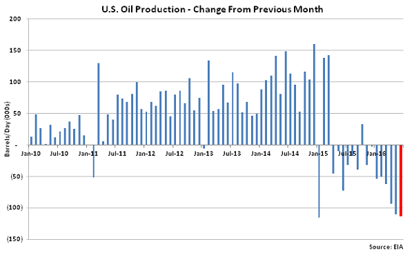 US Oil Production Change from Previous Month - May 16