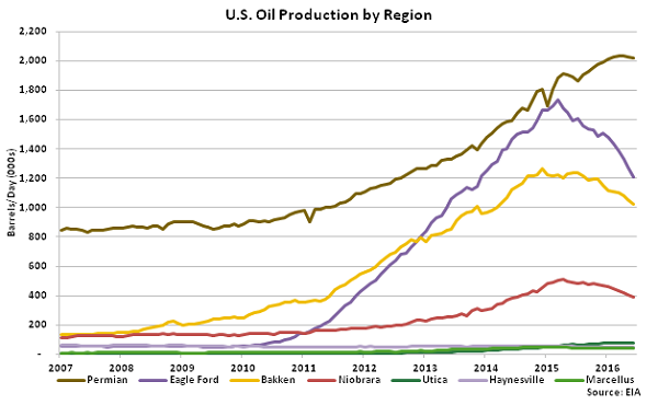 US Oil Production by Region - May 16