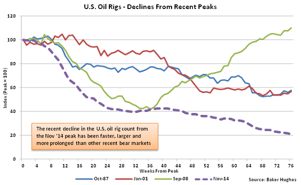 US Oil Rigs - Declines from Recent Peaks - 5-4-16