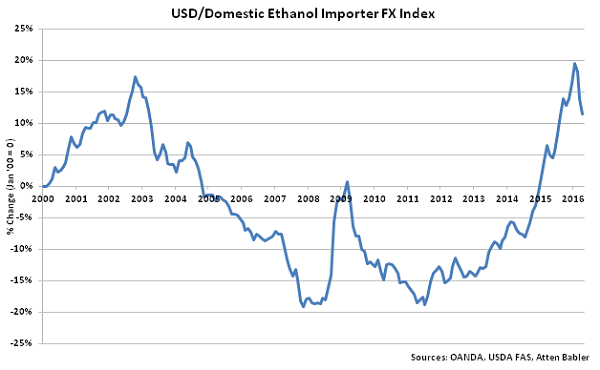 USD-Domestic Ethanol Importer FX Index - May 16