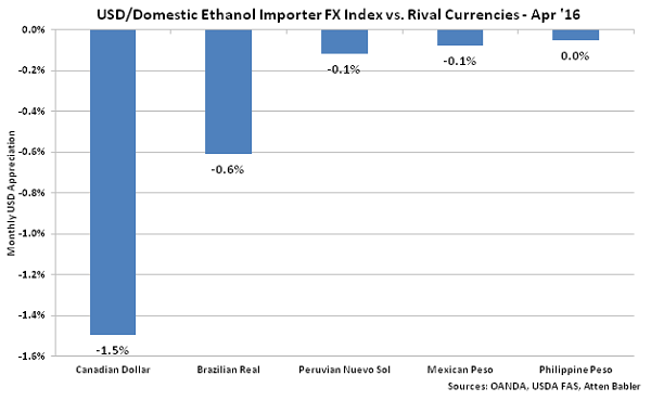USD-Domestic Ethanol Importer FX Index vs Rival Currencies - May 16