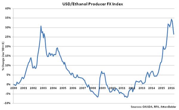 USD-Ethanol Producer FX Index - May 16