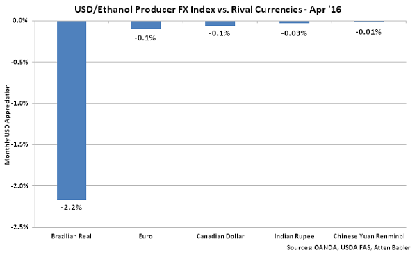 USD-Ethanol Producer FX Index vs Rival Currencies - May 16