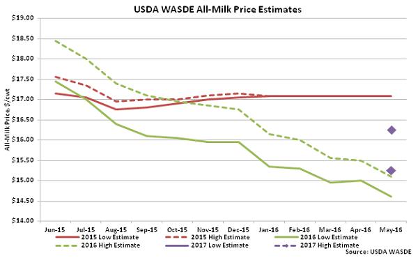 USDA WASDE All-Milk Price Estimates - May 16