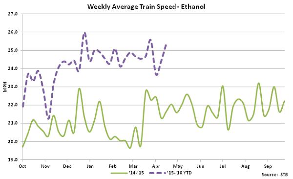 Weekly Average Train Speed-Ethanol - May 16