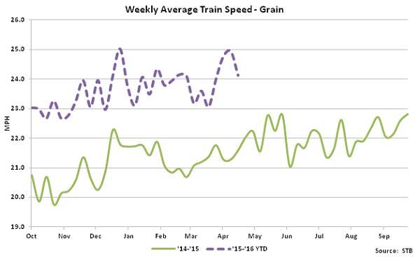 Weekly Average Train Speed-Grain - May 16