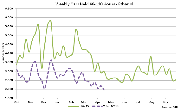 Weekly Cars Held 48-120 hours - Ethanol - May 16