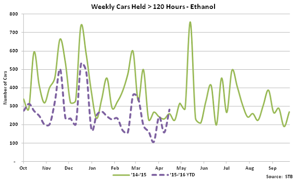 Weekly Cars Held over 120 hours - Ethanol - May 16