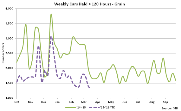 Weekly Cars Held over 120 hours - Grain - May 16