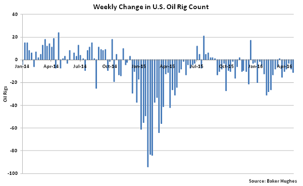 Weekly Change in US Oil Rig Count - 5-4-16